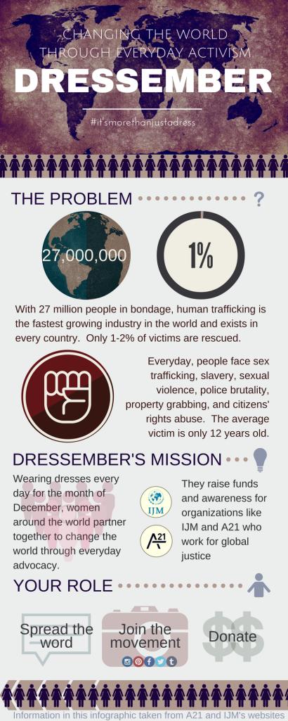 Dressember Infographic | bethwangler.wordpress.com
